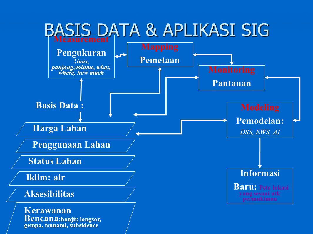 BASIS DATA & APLIKASI SIG