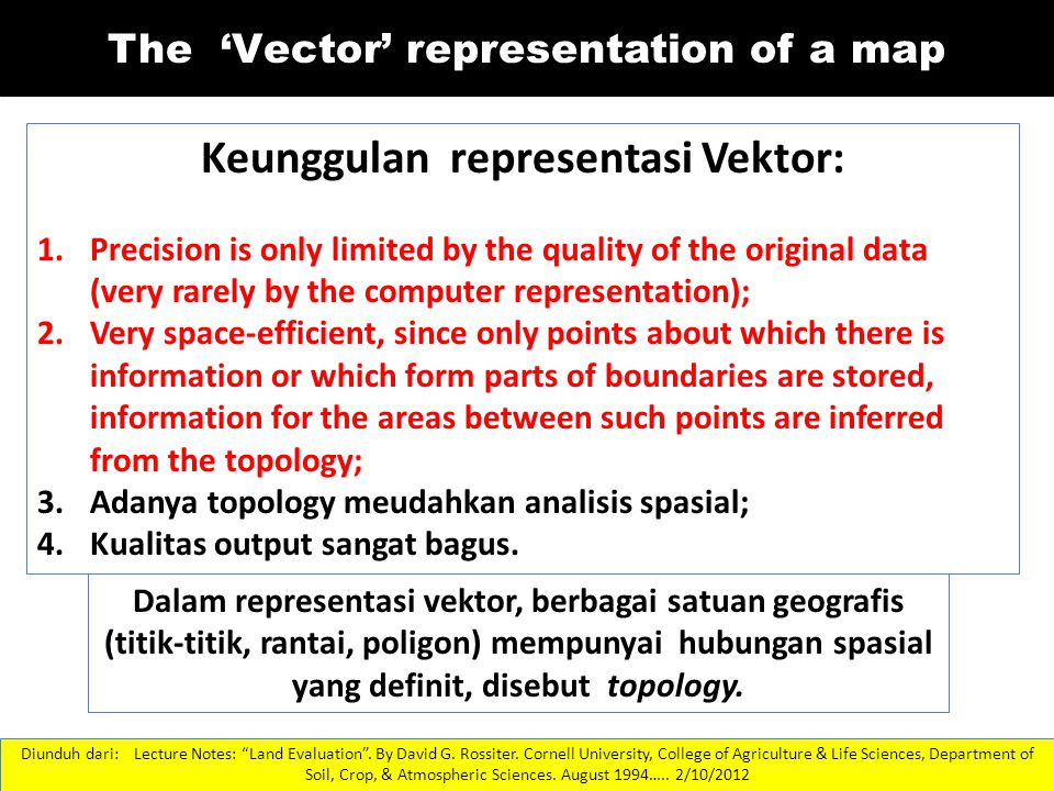 The 'Vector' representation of a map