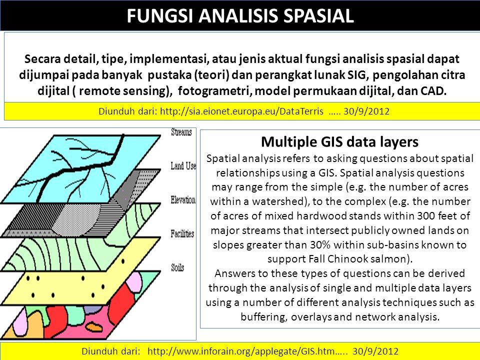 FUNGSI ANALISIS SPASIAL Multiple GIS data layers