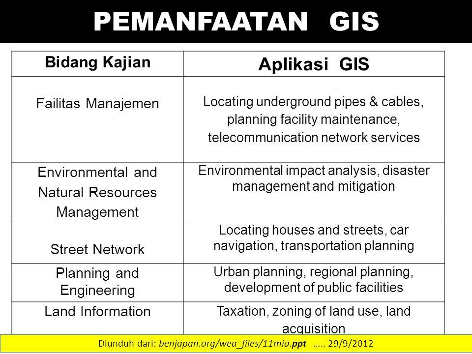 PEMANFAATAN GIS Aplikasi GIS Bidang Kajian Failitas Manajemen