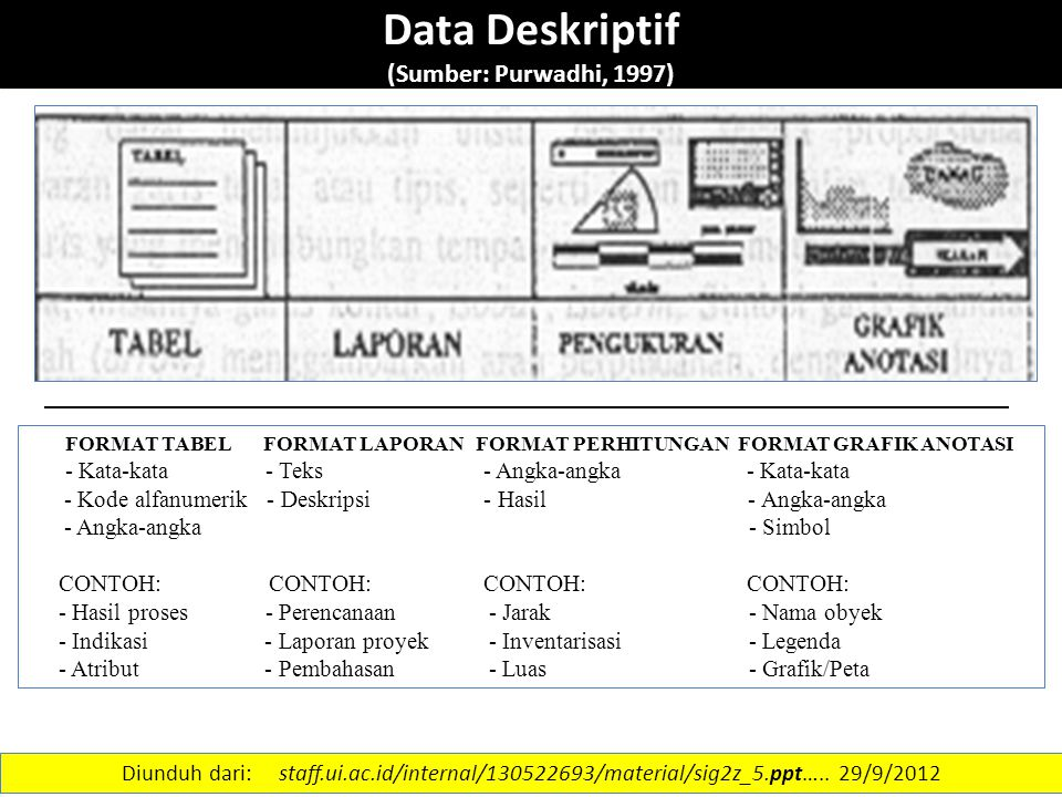 Data Deskriptif (Sumber: Purwadhi, 1997)