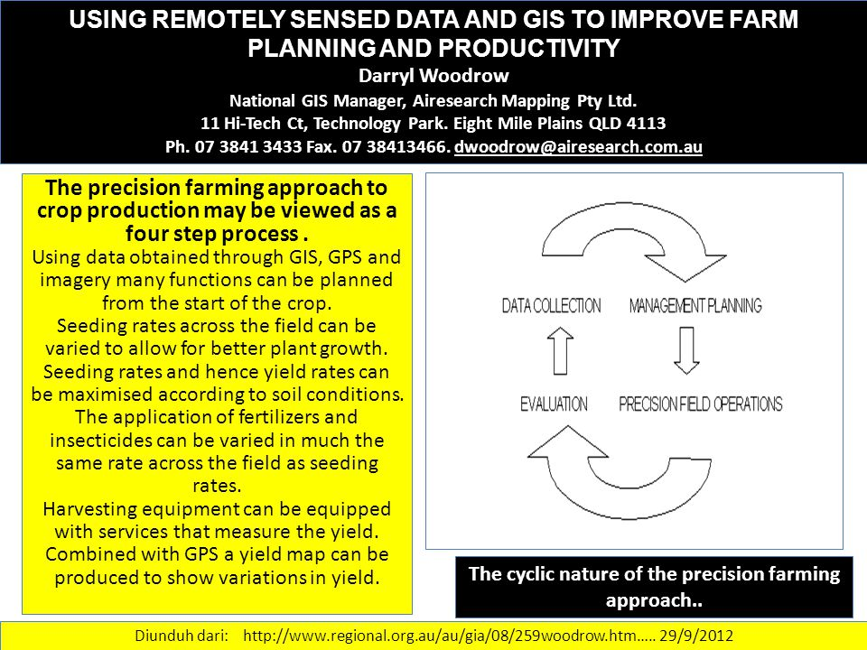 The cyclic nature of the precision farming approach..