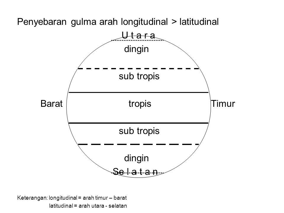 Penyebaran gulma arah longitudinal > latitudinal U t a r a dingin