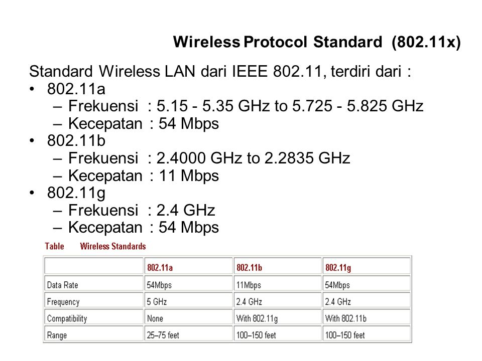 Wireless Protocol Standard (802.11x)