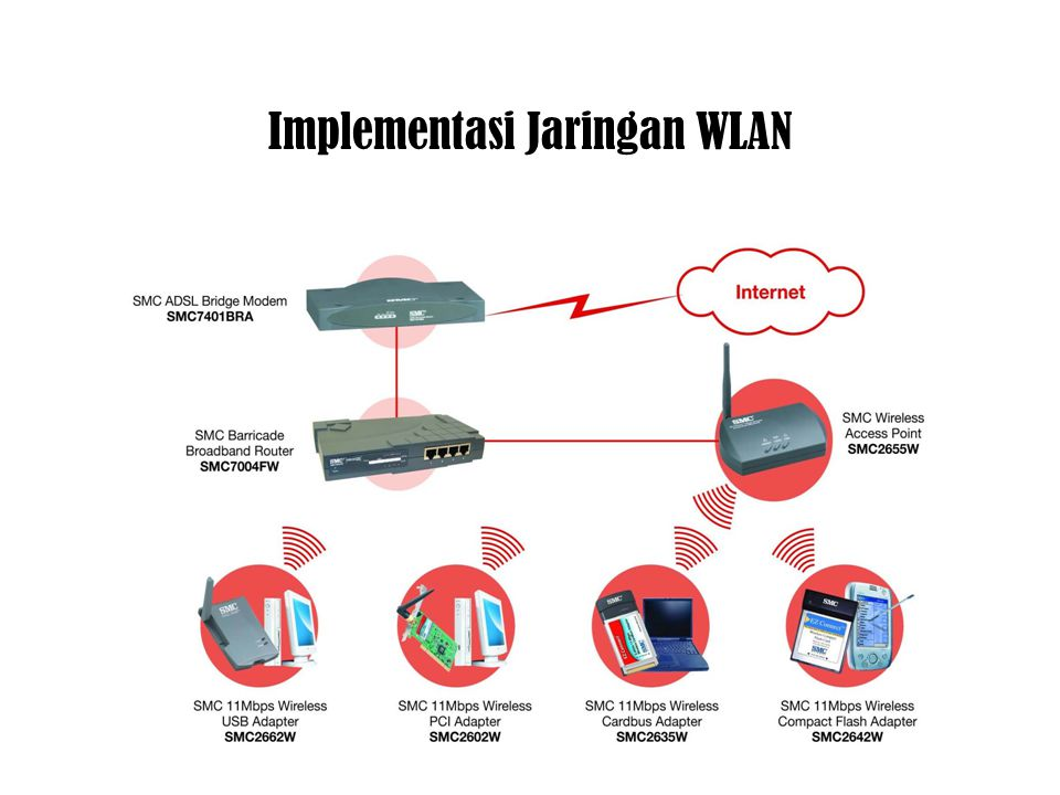 Implementasi Jaringan WLAN
