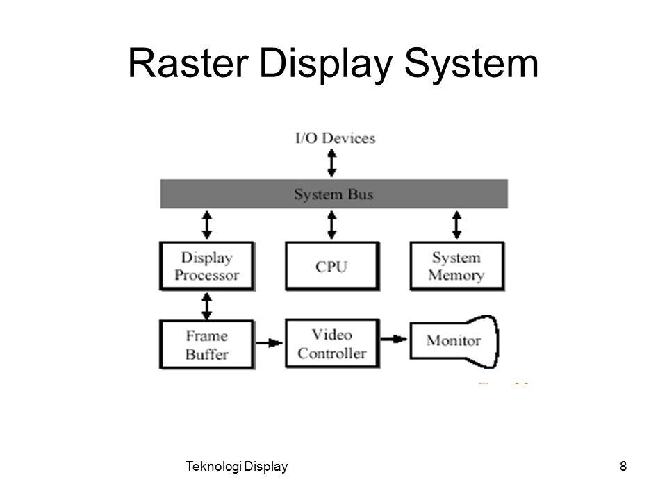 Raster Display System Teknologi Display
