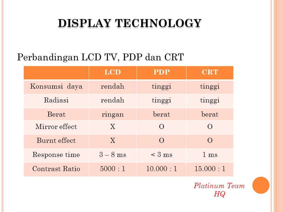 DISPLAY TECHNOLOGY Perbandingan LCD TV, PDP dan CRT LCD PDP CRT