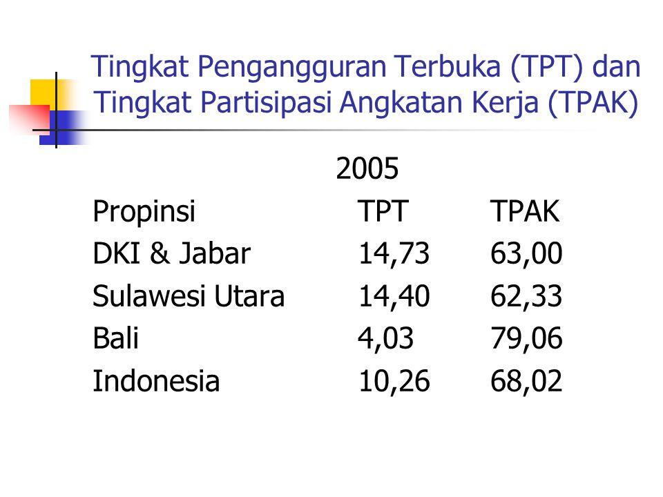 Tingkat Pengangguran Terbuka (TPT) dan Tingkat Partisipasi Angkatan Kerja (TPAK)