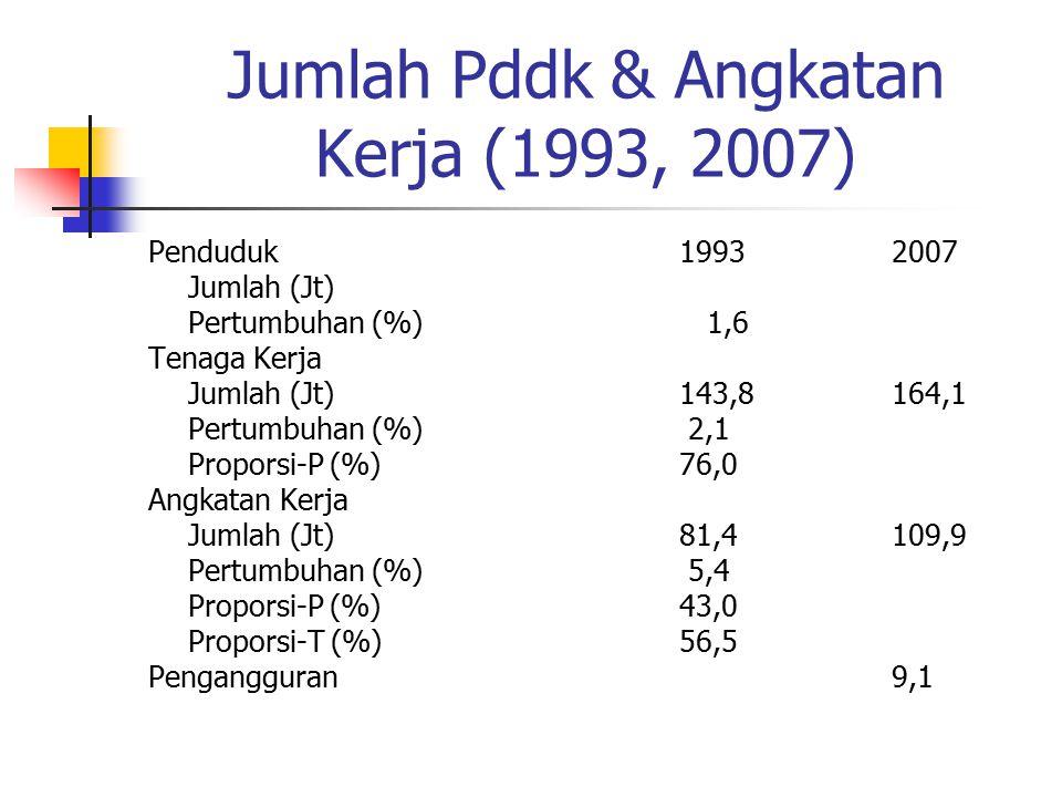 Jumlah Pddk & Angkatan Kerja (1993, 2007)