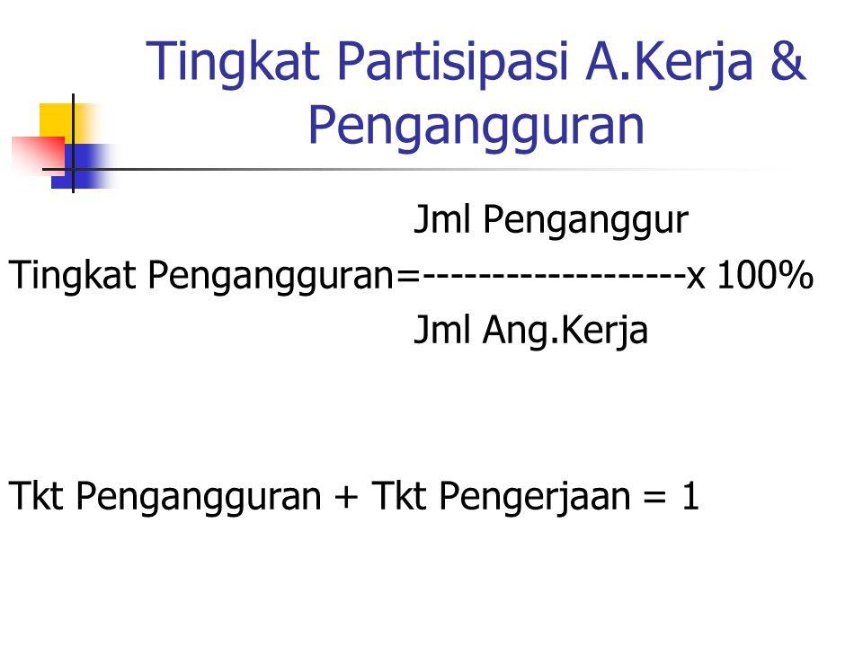 Tingkat Partisipasi A.Kerja & Pengangguran