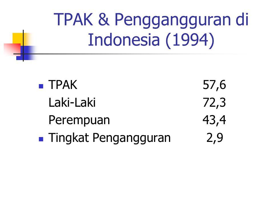 TPAK & Penggangguran di Indonesia (1994)