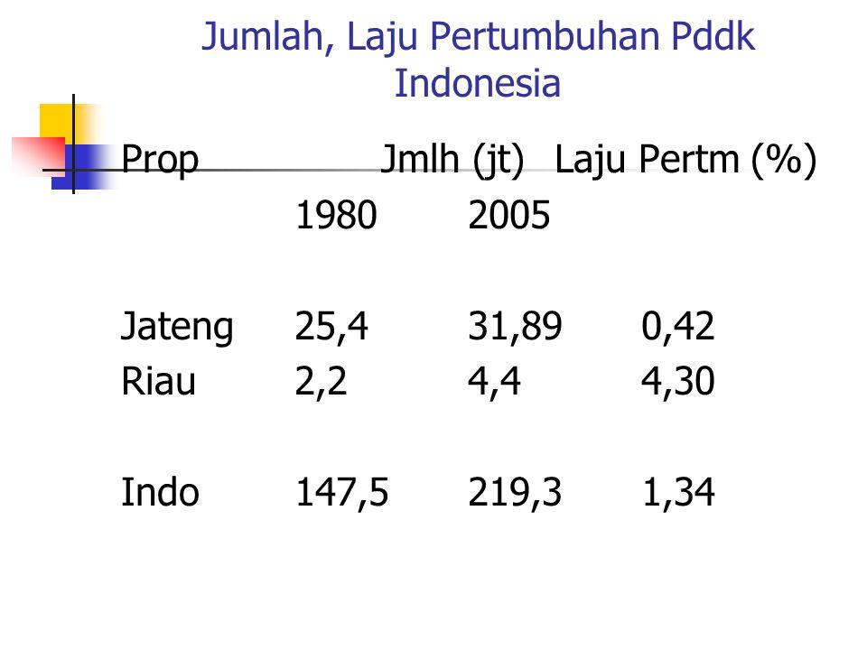 Jumlah, Laju Pertumbuhan Pddk Indonesia