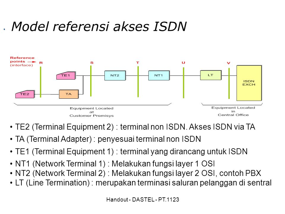 Model referensi akses ISDN