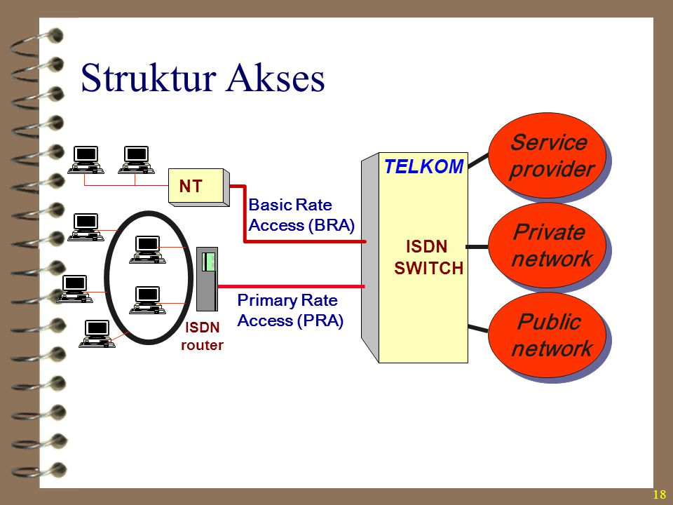 Struktur Akses Service provider Private network Public TELKOM NT ISDN