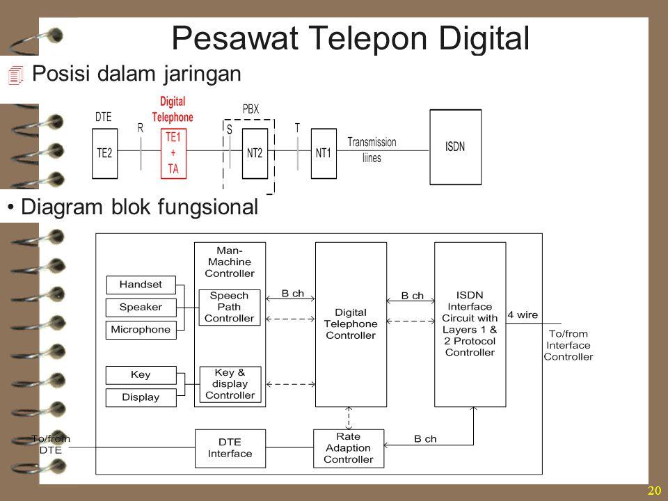 Pesawat Telepon Digital
