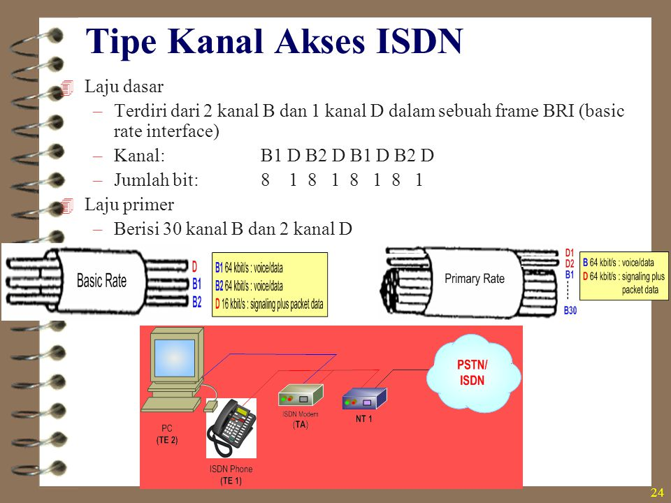 Tipe Kanal Akses ISDN Laju dasar