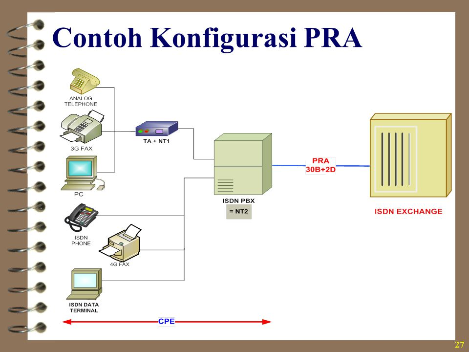 Contoh Konfigurasi PRA