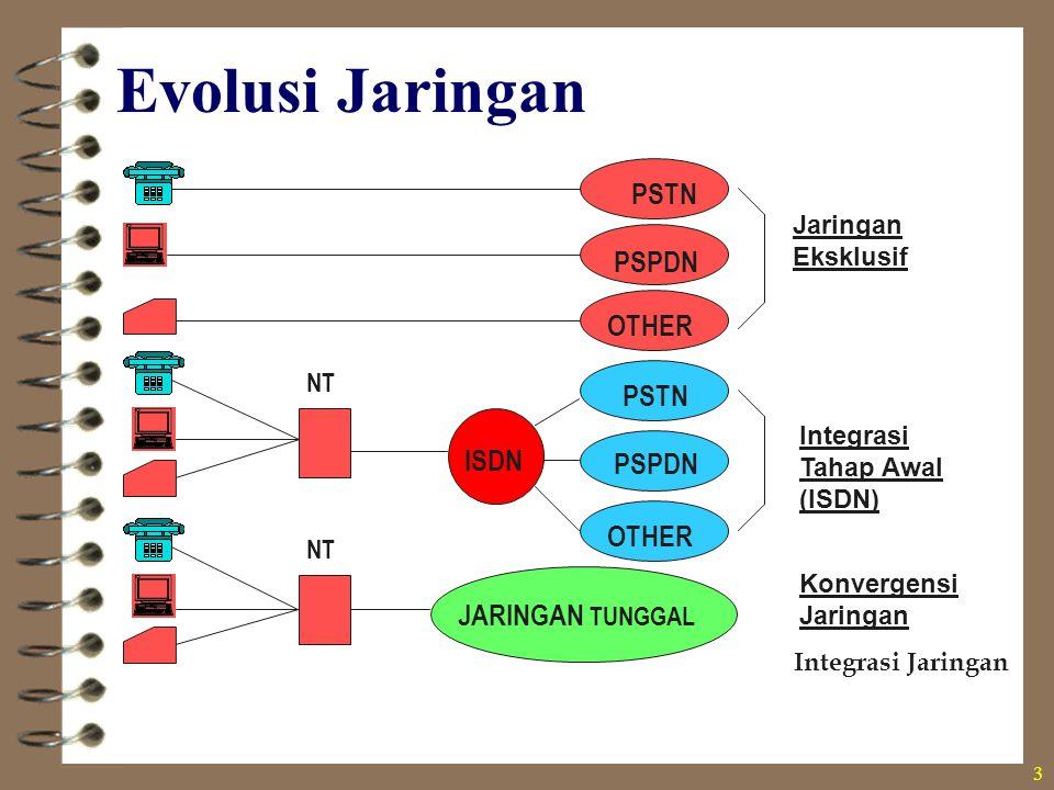 Evolusi Jaringan PSTN PSPDN OTHER ISDN JARINGAN TUNGGAL