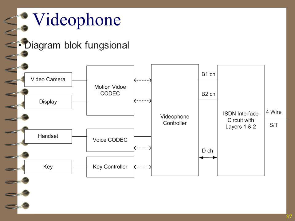 Videophone Diagram blok fungsional