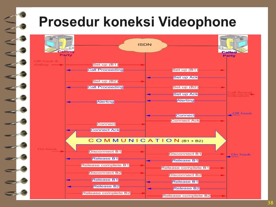 Prosedur koneksi Videophone