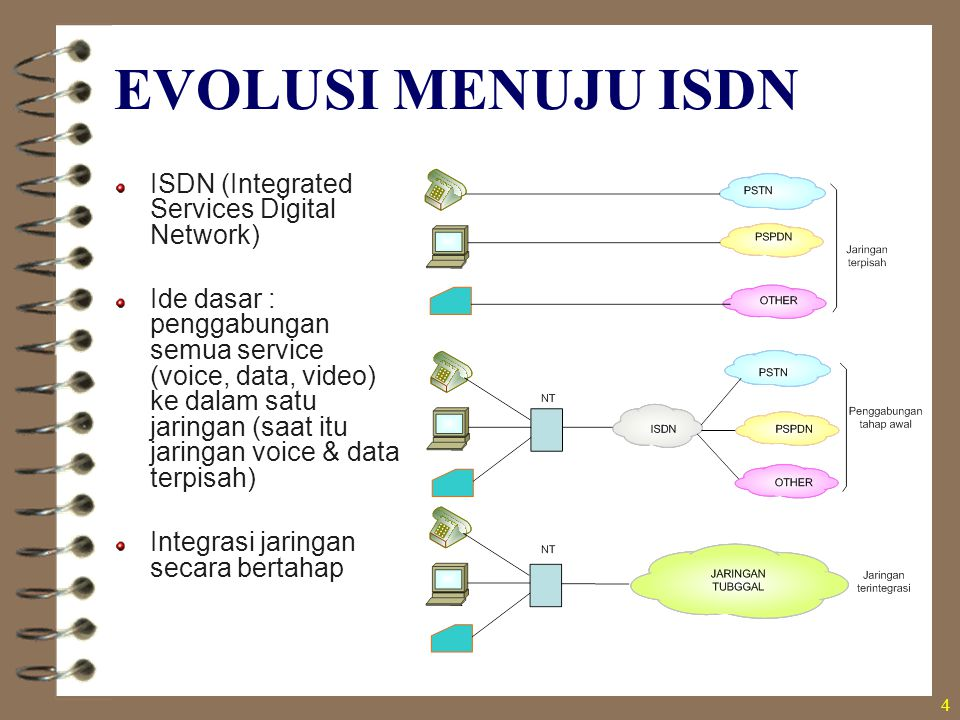 EVOLUSI MENUJU ISDN ISDN (Integrated Services Digital Network)