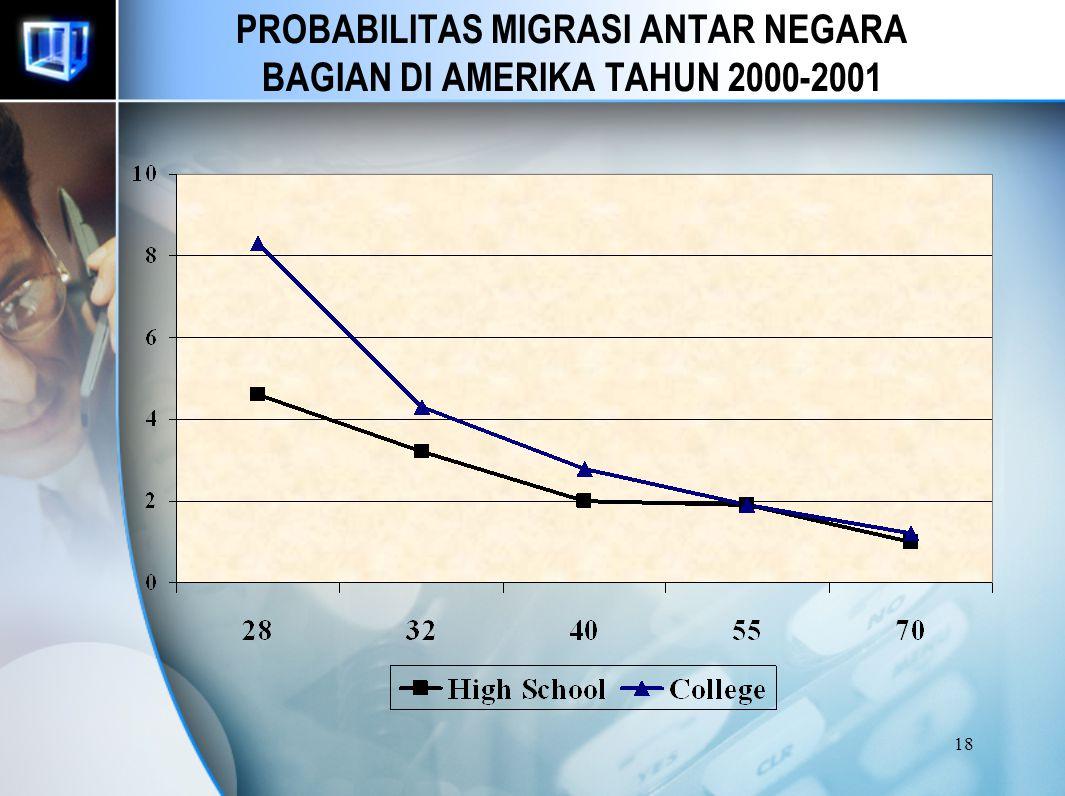 PROBABILITAS MIGRASI ANTAR NEGARA BAGIAN DI AMERIKA TAHUN 2000-2001