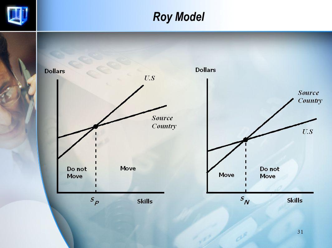 Roy Model