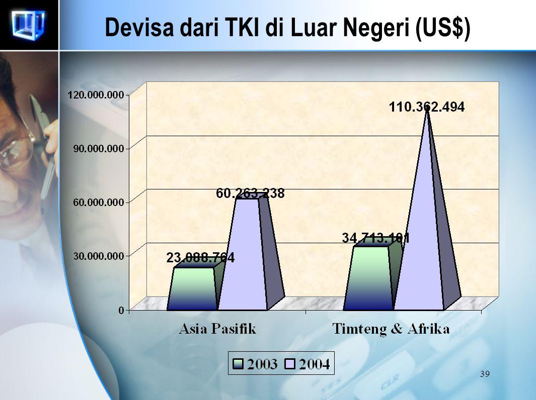 Devisa dari TKI di Luar Negeri (US$)