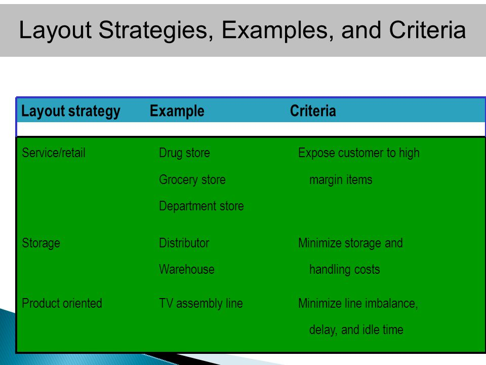 Layout Strategies, Examples, and Criteria