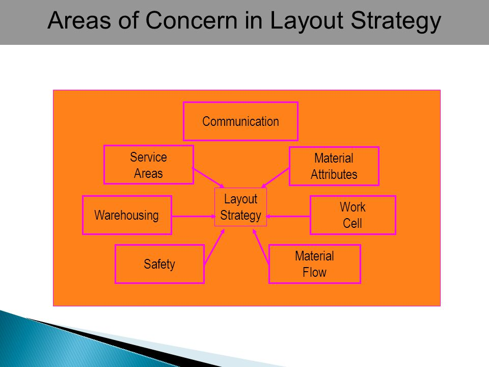 Areas of Concern in Layout Strategy