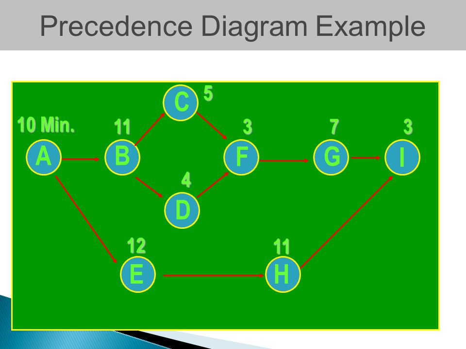 Precedence Diagram Example