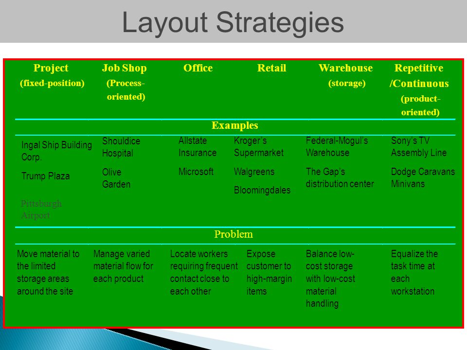 Layout Strategies Project Job Shop Office Retail Warehouse Repetitive