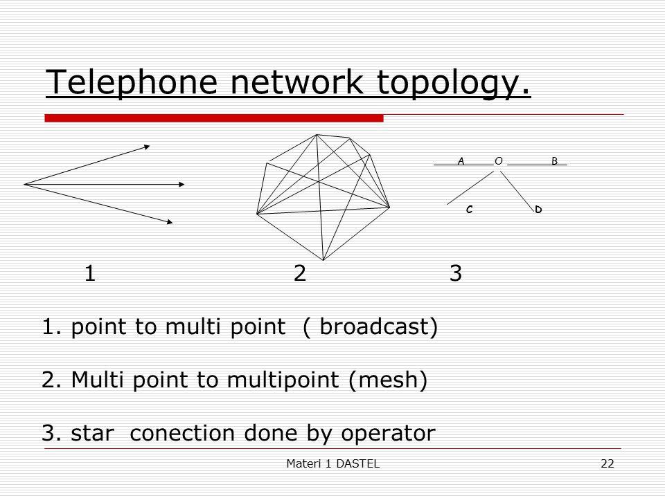 Telephone network topology.