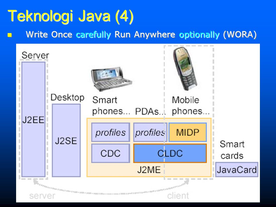 Teknologi Java (4) Write Once carefully Run Anywhere optionally (WORA)