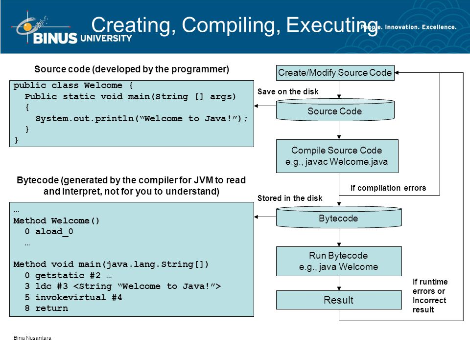 Creating, Compiling, Executing