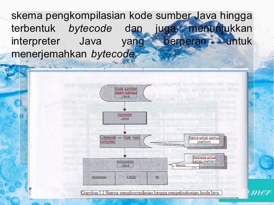 skema pengkompilasian kode sumber Java hingga terbentuk bytecode dan juga menunjukkan interpreter Java yang berperan untuk menerjemahkan bytecode.