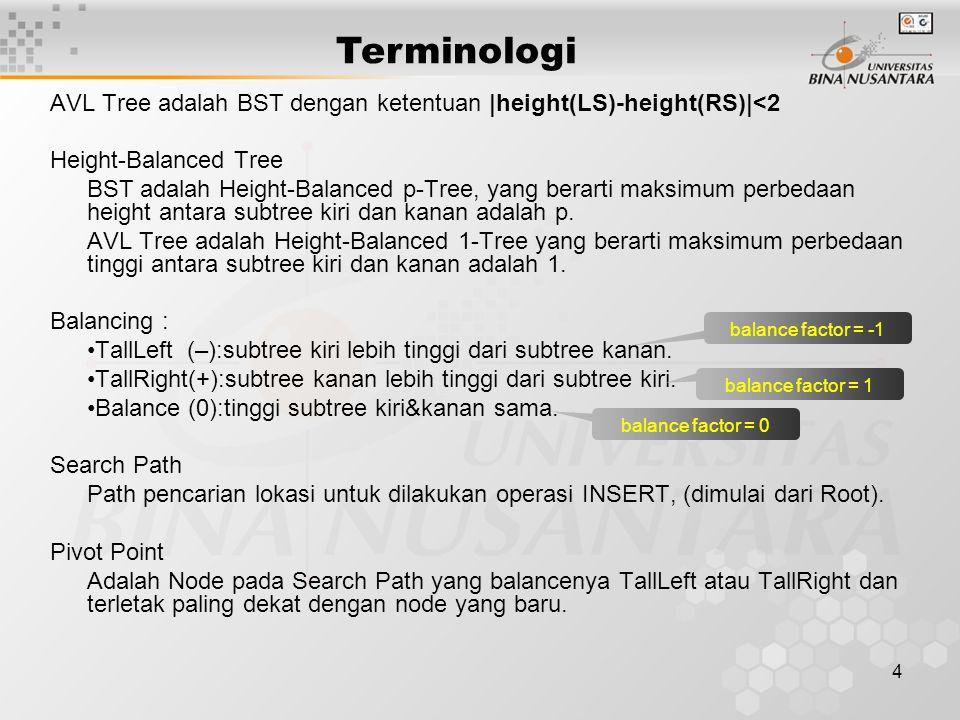 Terminologi AVL Tree adalah BST dengan ketentuan |height(LS)-height(RS)|<2. Height-Balanced Tree.