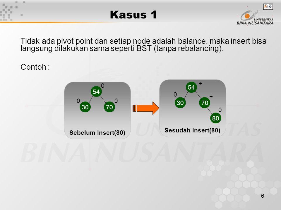 Kasus 1 Tidak ada pivot point dan setiap node adalah balance, maka insert bisa langsung dilakukan sama seperti BST (tanpa rebalancing).