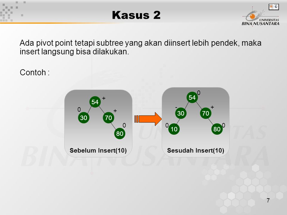 Kasus 2 Ada pivot point tetapi subtree yang akan diinsert lebih pendek, maka insert langsung bisa dilakukan.