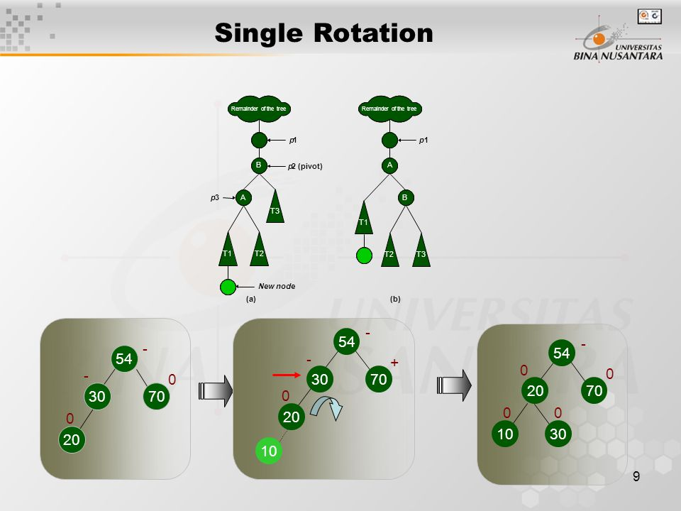 Single Rotation - 54 70 30 20 - + 54 70 30 20 10 - 54 70 20 30 10 T3 B