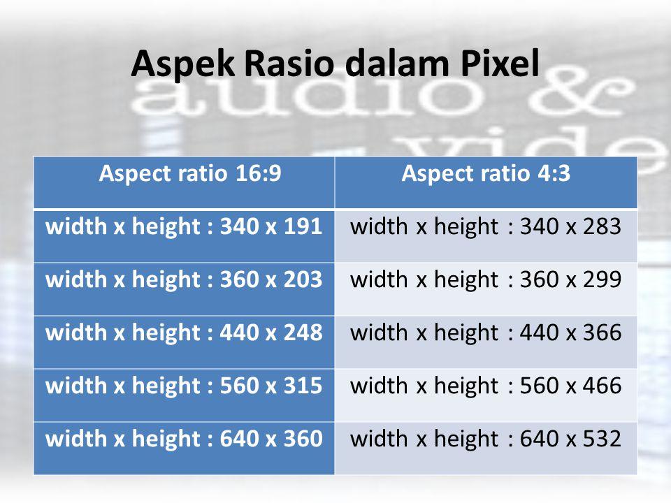 Aspek Rasio dalam Pixel