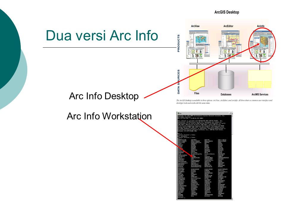 Dua versi Arc Info Arc Info Desktop Arc Info Workstation