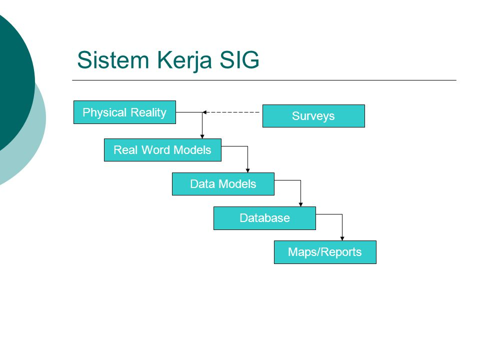Sistem Kerja SIG Physical Reality Surveys Real Word Models Data Models