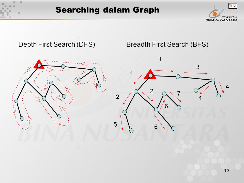 Searching dalam Graph Depth First Search (DFS) Breadth First Search (BFS) 1. 2. 3.