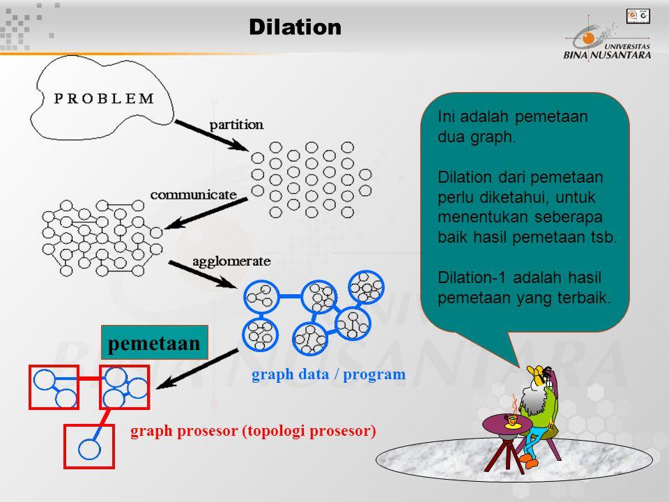 Dilation pemetaan Ini adalah pemetaan dua graph.