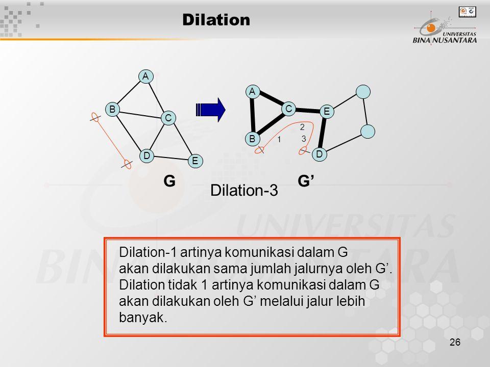 Dilation G G' Dilation-3 Dilation-1 artinya komunikasi dalam G