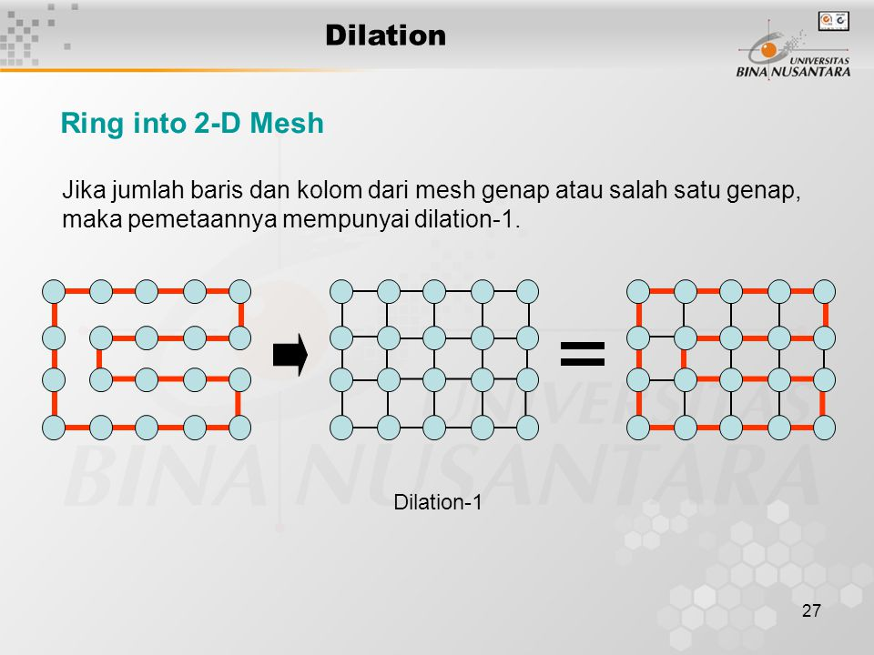 Dilation Ring into 2-D Mesh