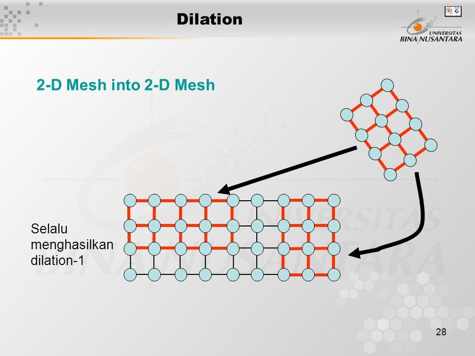 Dilation 2-D Mesh into 2-D Mesh Selalu menghasilkan dilation-1