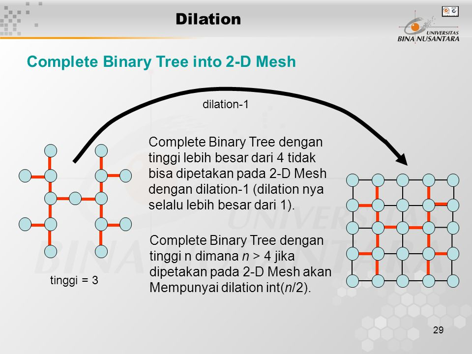 Complete Binary Tree into 2-D Mesh