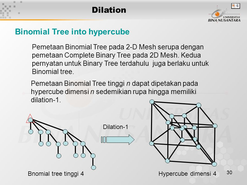 Binomial Tree into hypercube